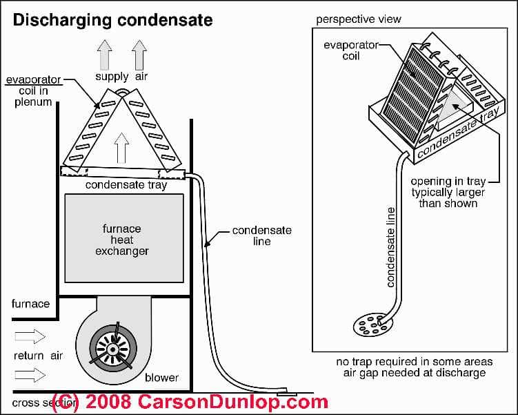 boiler condensate pump wiring diagram wiring diagram and heating zone circulator pump wiring diagram inspectapedia a c system condensate drains piping pumps