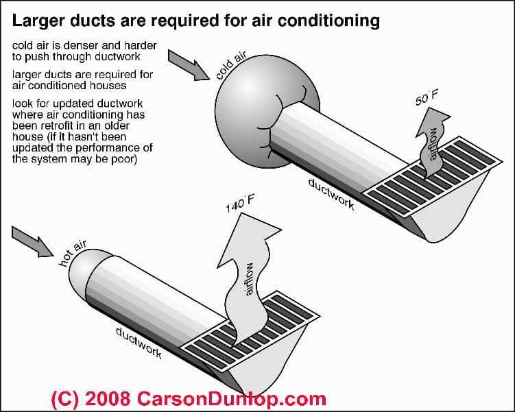 Air Conditioner июня 2009
