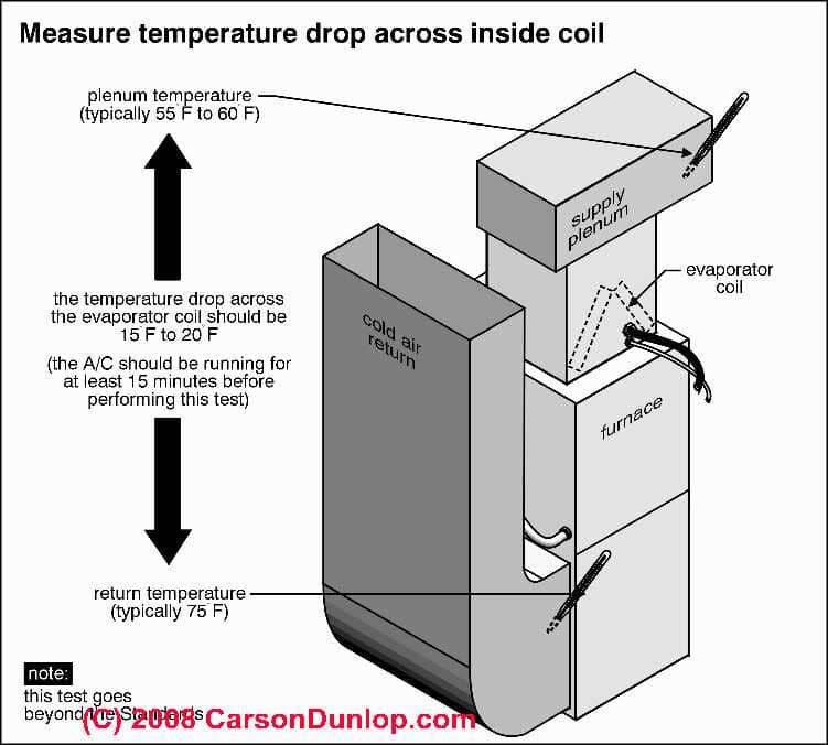 Warm Air Heat Temperatures Amp Supply Air Temperature