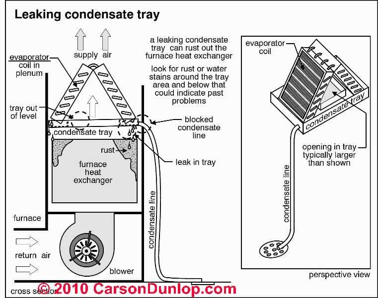 Leaking AC condensate tray Carson Dunlop Associates  sc 1 st  InspectAPedia.com : condensate pump wiring safety switch - yogabreezes.com
