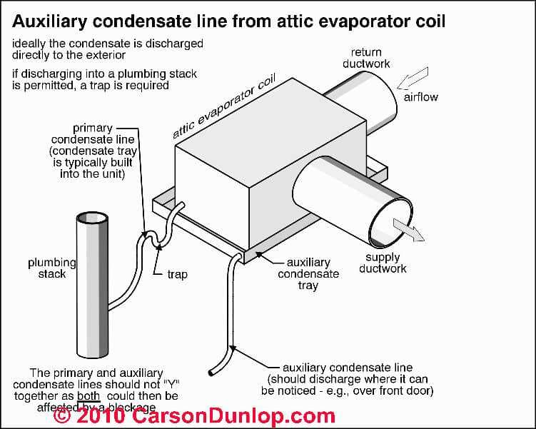 Hvac Air Conditioning Condensate Drip Tray Faqs