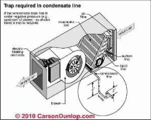 A C System Condensate Drains Condensate Piping