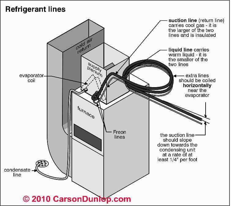 Air Conditioner Pipe Insulation