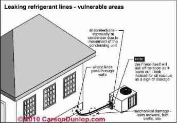 Common refrigerant gas leaks at air conditioners & heat pumps (C) Carson Dunlop Associates