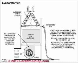 Air conditioner air flow rate notes (C) Carson Dunlop Associates
