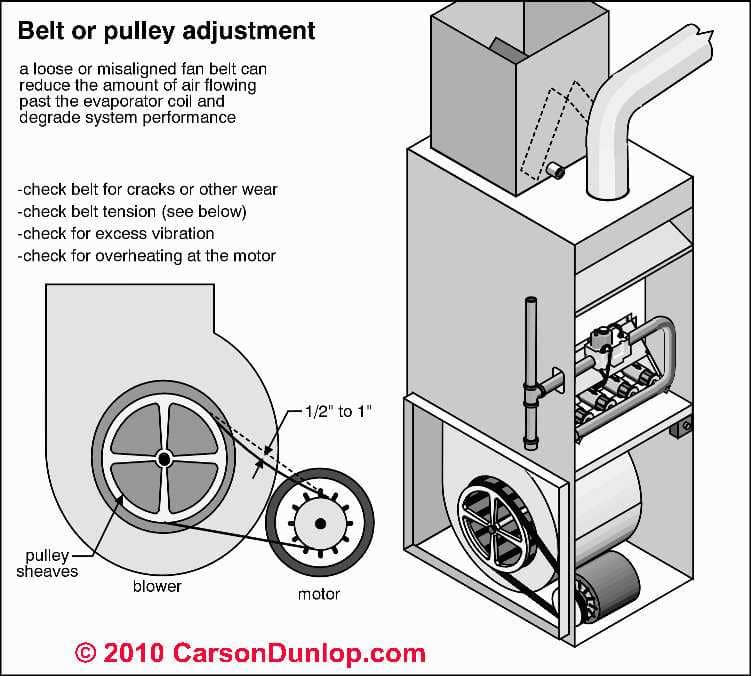 Air Conditioning Heat Pump Repair Guides How To