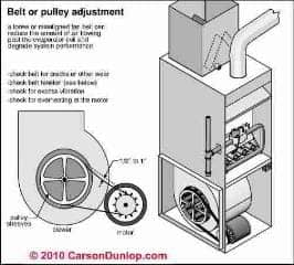 Loose blower assembly pulley or belt reduces airflow (C) Carson Dunlop Associates