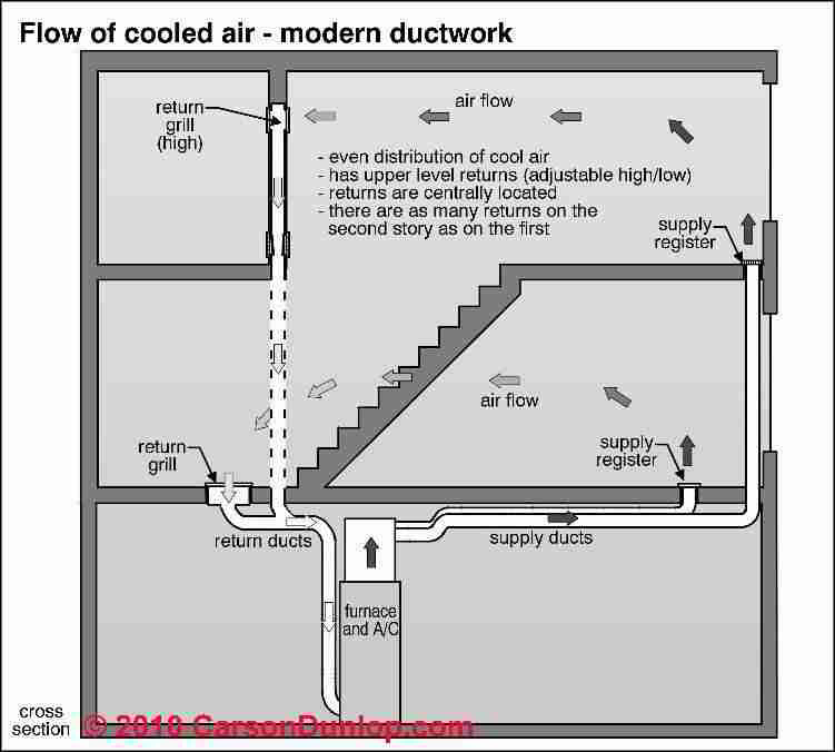 Ceiling plenum vs ducted return for Home air circulation