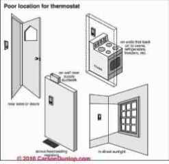 Where NOT to locate the room thermostat  (C) Carson Dunlop Associates