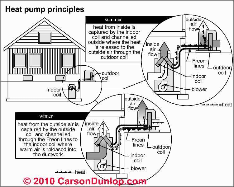 heat pump system operation types inspection diagnosis. Black Bedroom Furniture Sets. Home Design Ideas