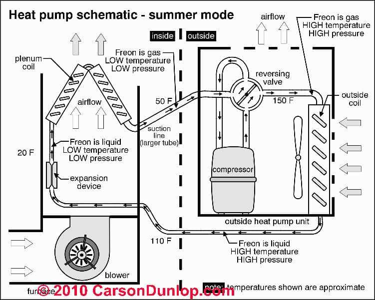 heat pump system operation  types  inspection  diagnosis