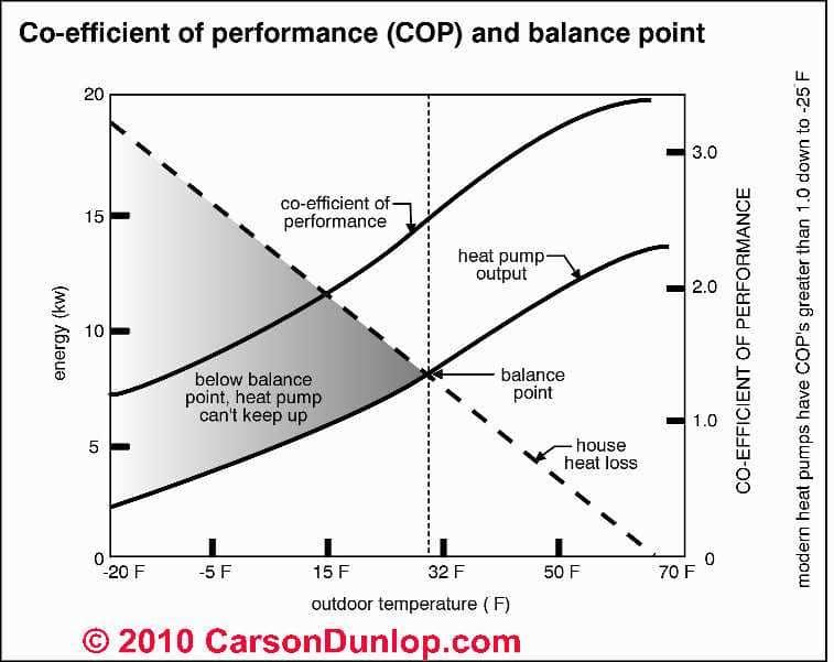 Heat Pump Cop Coefficient Of Performance Curves Carson Dunlop Ociates