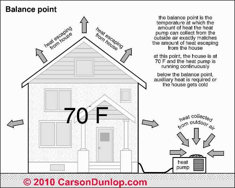 Heat Pump Cop Balance Point Carson Dunlop Ociates