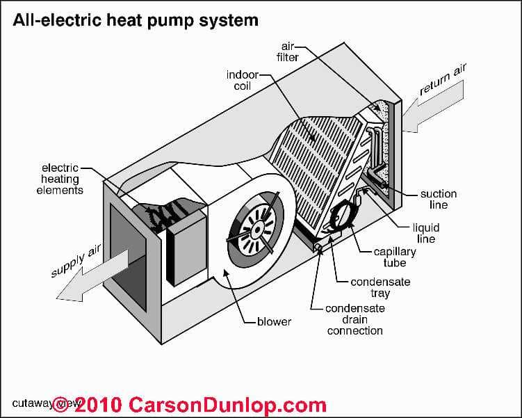 Air conditioner heat pump diagnosis repair guide how for Electric heating system for house