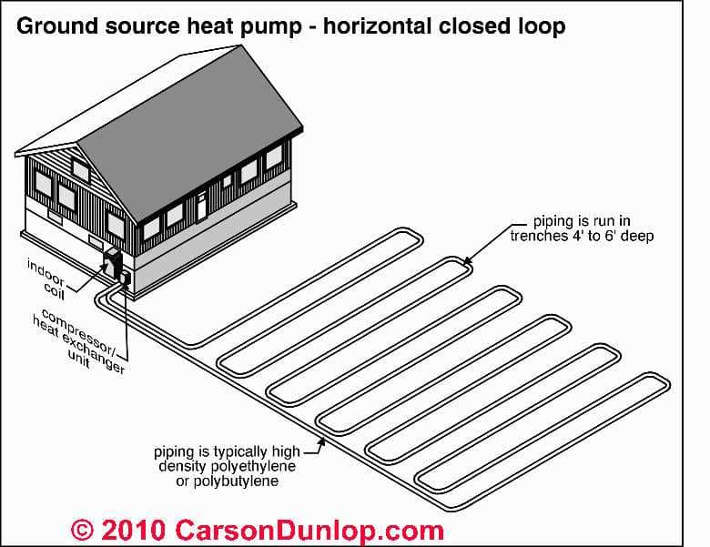 heat pump system operation  types  inspection  diagnosis  repair