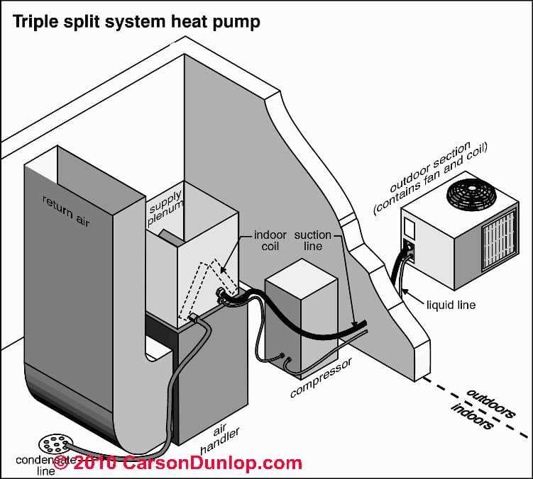 Heat Pump Systems : Heat pump system operation types inspection diagnosis