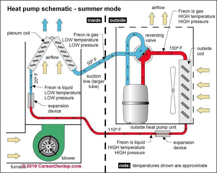 Reversing Valves on Heat Pumps