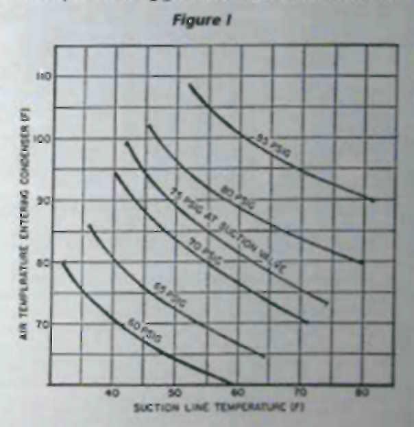 Air Conditioners Air Conditioner Operating Temperatures