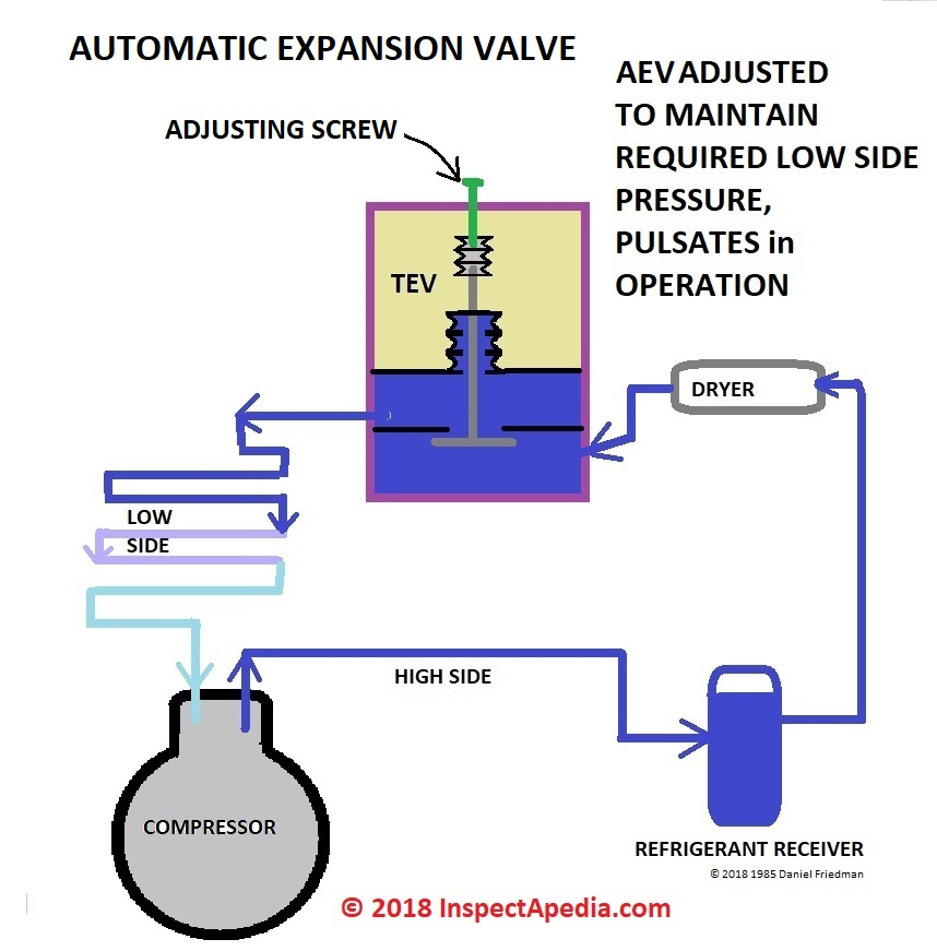 Refrigeration: Refrigeration Automatic Expansion Valve