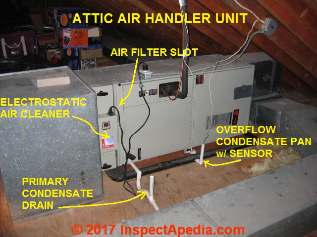 Attic Air Handler Unit Ahu Showing Key Components C Daniel Friedman