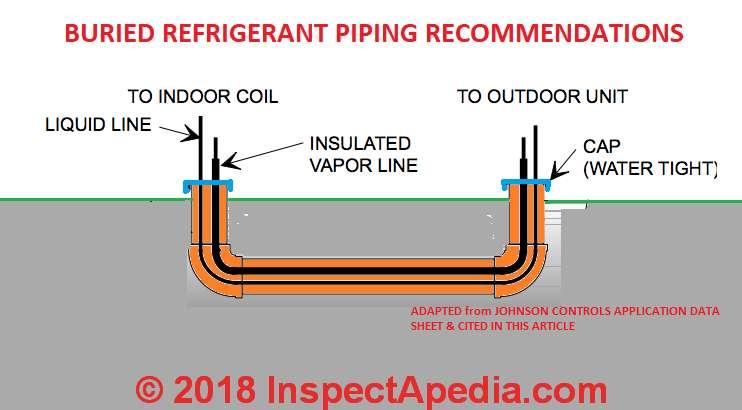 Buried Refrigerant Line Guidelines, Underground Refrigerant Pipe