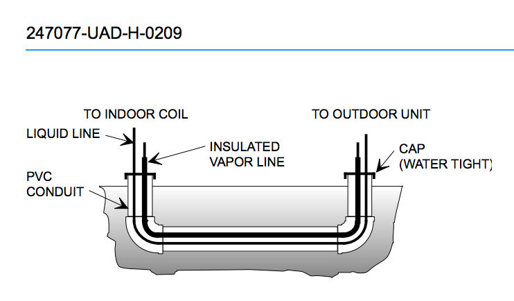 Refrigerant Tubing Or Piping Installation Or Repair FAQs For