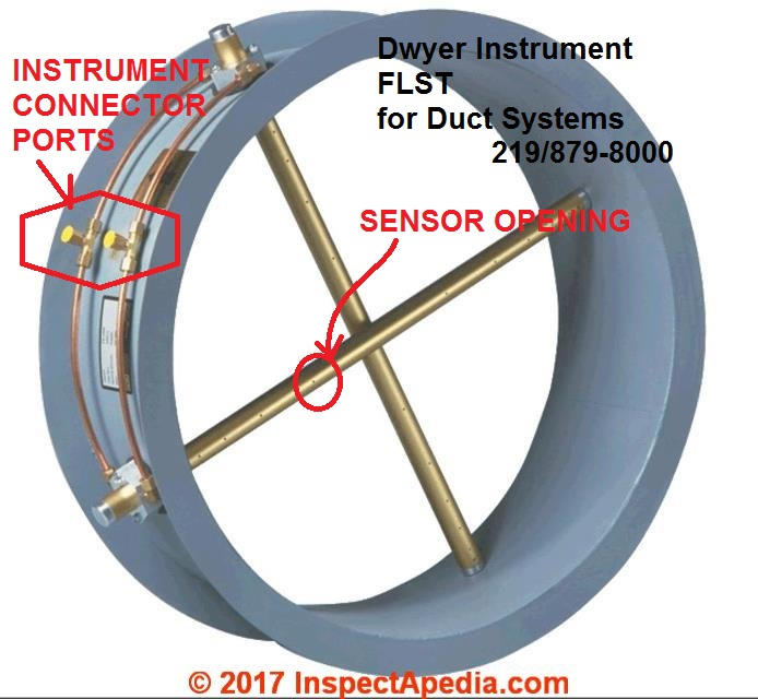 Air flow rate (CFM) measurements, Tools, & data for
