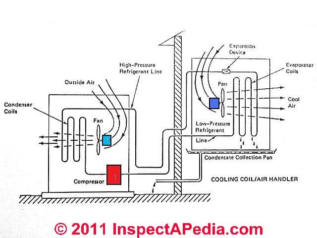 HVAC Condenser Fan on motor wiring diagram explained