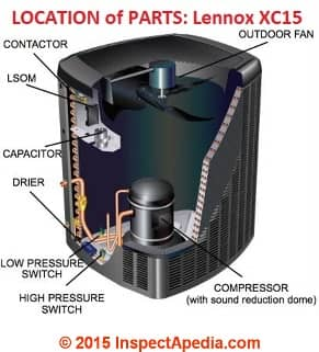 Where to find the various parts of a Lennox XC15  air conditioner condenser unit - at InspectApedia.com - Cites & refrers to Lennox Industries