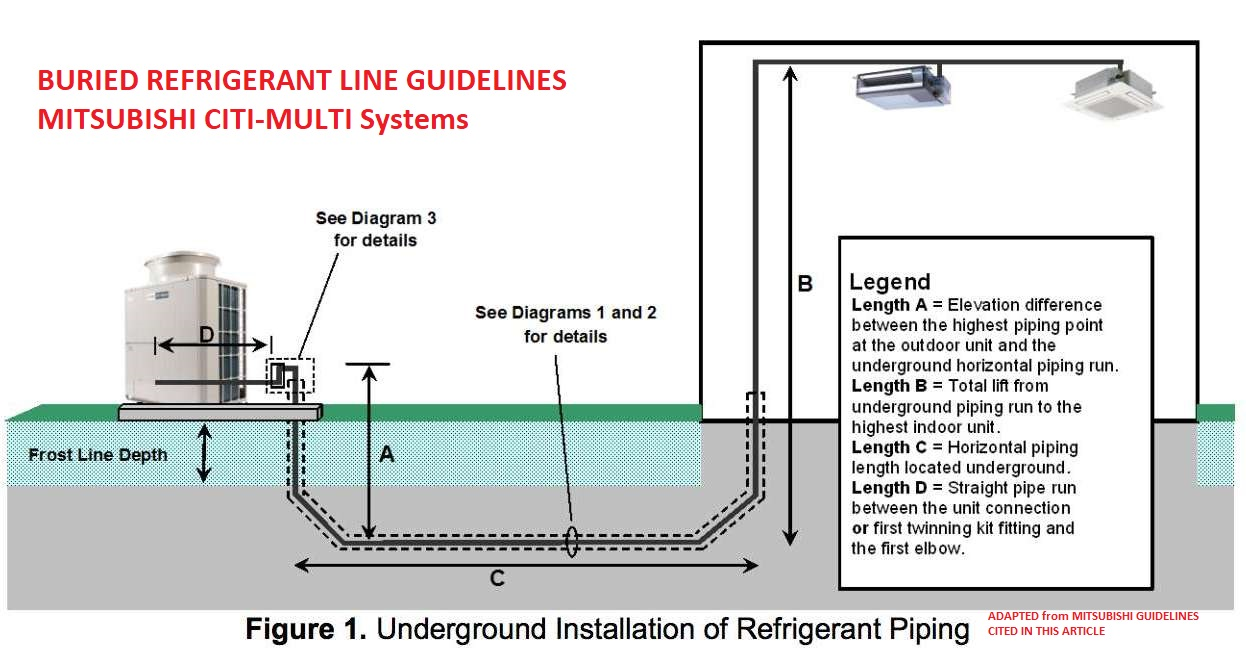 Buried refrigerant piping guidelines from Mitsubishi - at InspectApedia.com  Mitsubishi source cited in this