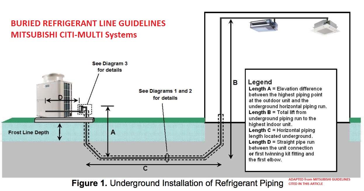 Buried Refrigerant Line Guidelines Underground Refrigerant Pipe
