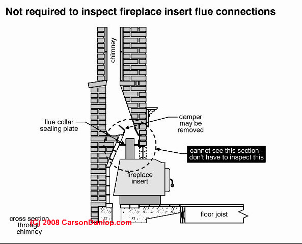 Fireplace Damper Inspection Operation Amp Repair