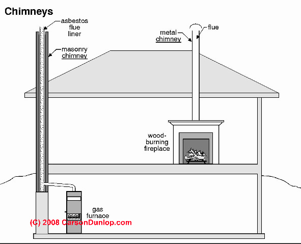 Chimney Types (C) Carson Dunlop Associates