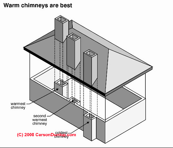 Chimney Draft How To Measure Diagnose And Repair