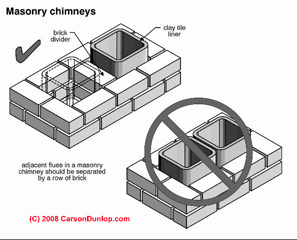 Chimney Size Factors What Factors Go Into Tables Of