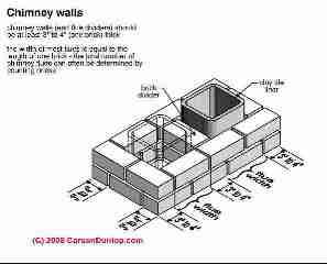 Gas Brick Heater