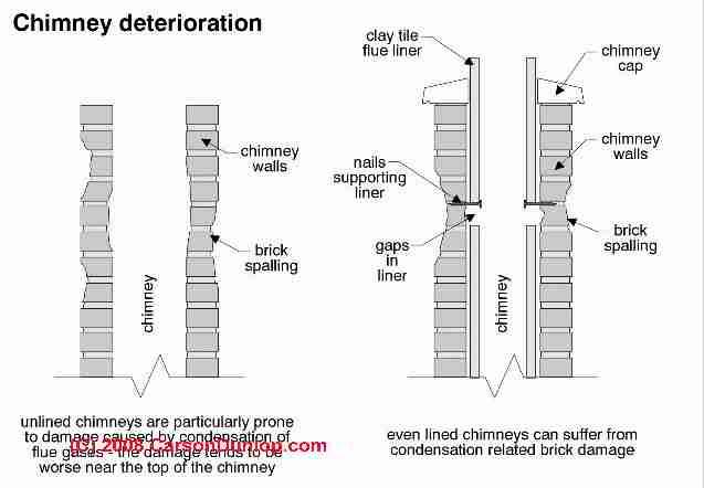 Chimney flue tile or flue liner damage & repair