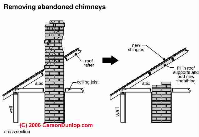Abandoned Chimney Removal At Roof C Carson Dunlop Ociates