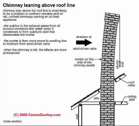 Curved Chimneys Curved Brick Chimneys Causes Of Curved