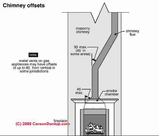 Offset Flue Specifications C Carson Dunlop Ociates