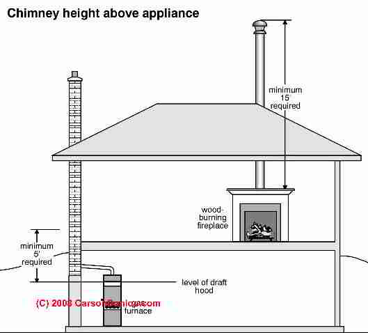 fireplace and chimney. Minimum chimney height  C Carson Dunlop Associates Chimney rules Height Clearance Requirements for Chimneys