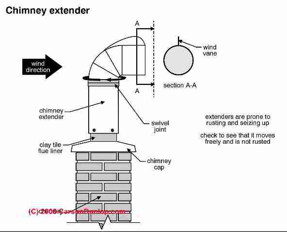 Chimney Height Extensions & Chimney Top Extensions