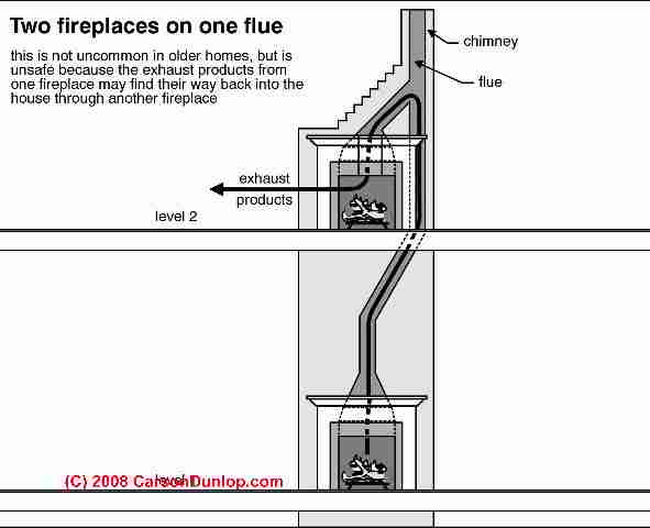 Shared Chimney Flue Hazards & Repairs: Examples of (sometimes) Permitted Chimney Flue Sharing