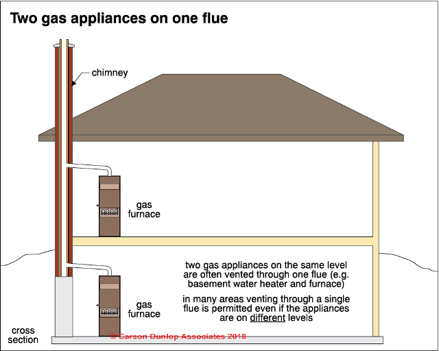 Two Gas Liances Venting In One Flue C Carson Dunlop Ociates