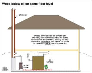 Acceptable Shared Chimney Flues Ok To Share A Flue In