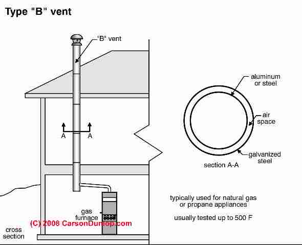 B vents gas chimneys suggestions for the selection installation type b vent c carson dunlop associates fandeluxe Images