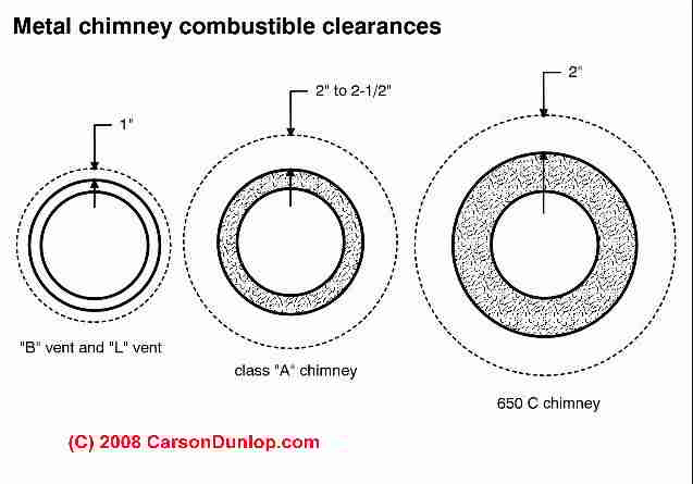 Chimney fire clearances: Fire Safety Clearance Requirements between Metal Chimneys & Combustible Materials