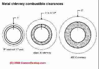 Chimney Flue Separation Requirements