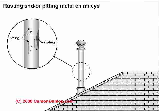 Explanation of Chimney Wet Time & Metal Chimney Corrosion