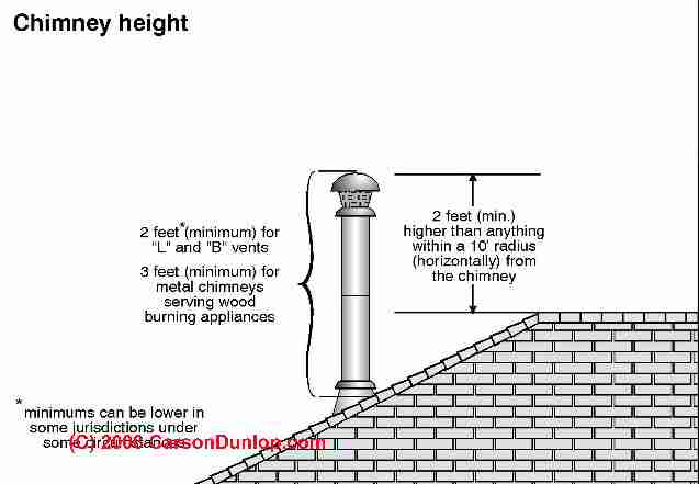 B vents gas chimneys suggestions for the selection installation l vent and b vent height requirements c carson dunlop associates fandeluxe Images